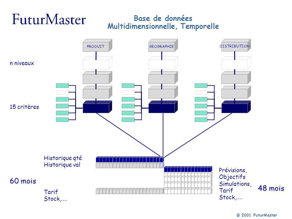 © 2001 FuturMaster Base de données Multidimensionnelle, Temporelle n niveaux 15 critères 48 mois 60 mois Historique qté Historique val Tarif Stock,...