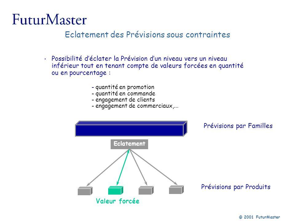 © 2001 FuturMaster Prévisions par Familles Prévisions par Produits Possibilité déclater la Prévision dun niveau vers un niveau inférieur tout en tenan