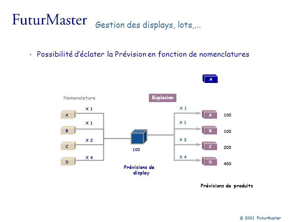 © 2001 FuturMaster Possibilité déclater la Prévision en fonction de nomenclatures Explosion Prévisions de display Prévisions de produits Nomenclature