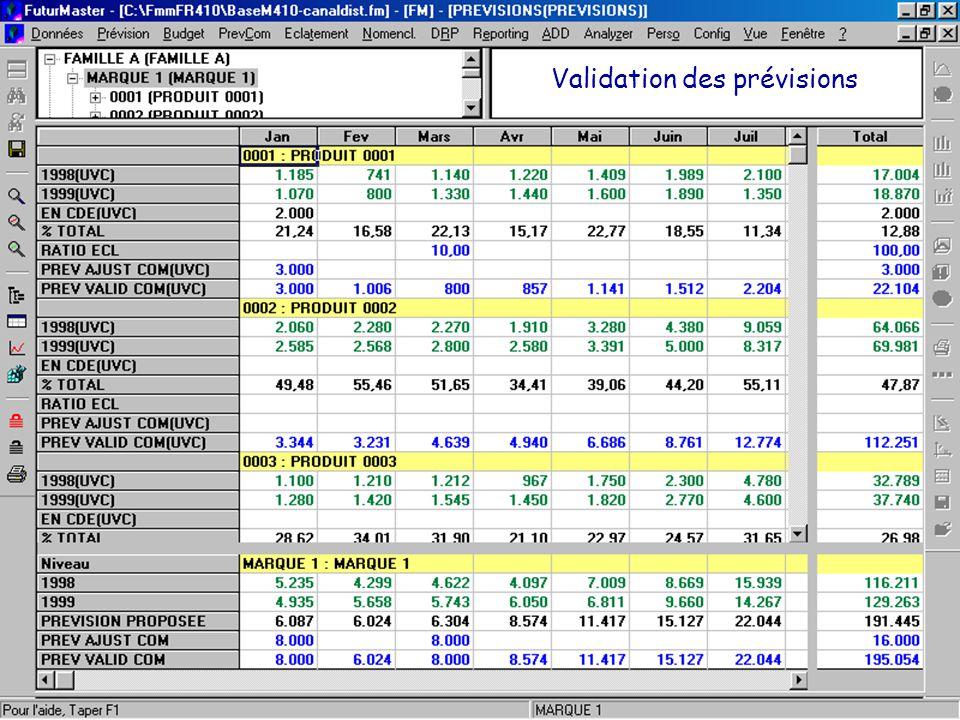 © 2001 FuturMaster Validation des prévisions
