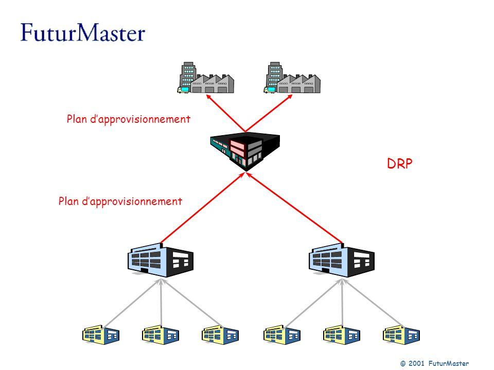 © 2001 FuturMaster DRP Plan dapprovisionnement