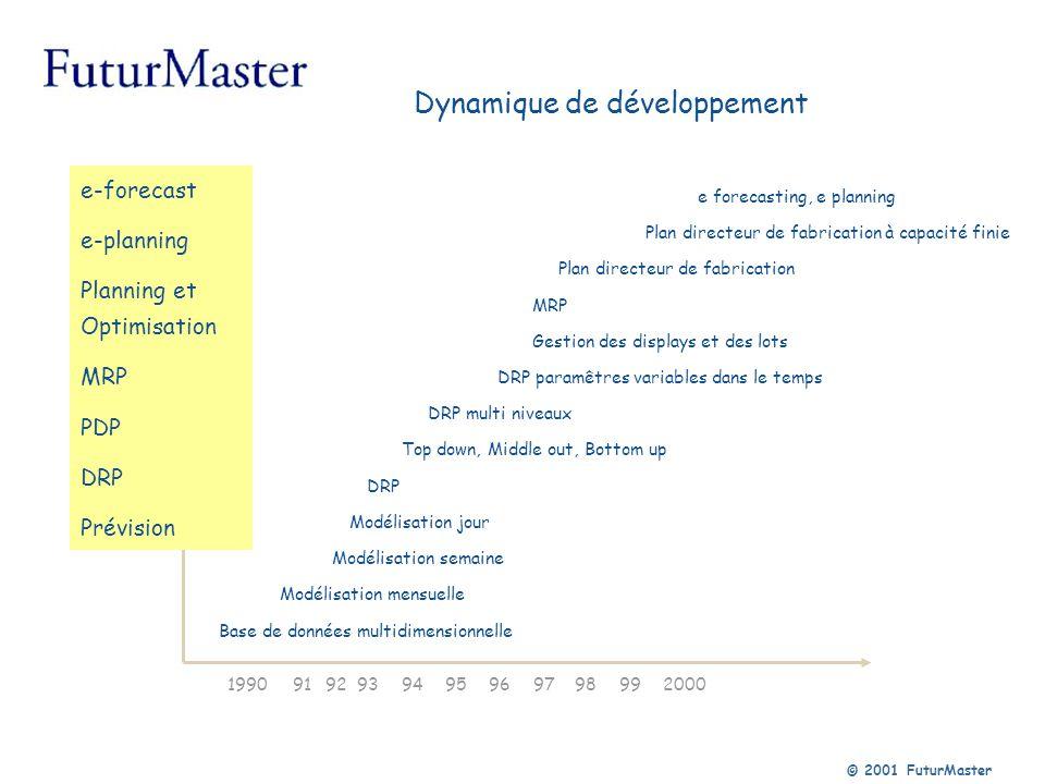 © 2001 FuturMaster Dynamique de développement Base de données multidimensionnelle Modélisation mensuelle Modélisation semaine Modélisation jour DRP MR