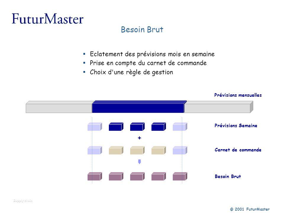 © 2001 FuturMaster Besoin Brut Eclatement des prévisions mois en semaine Prise en compte du carnet de commande Choix d'une règle de gestion Prévisions