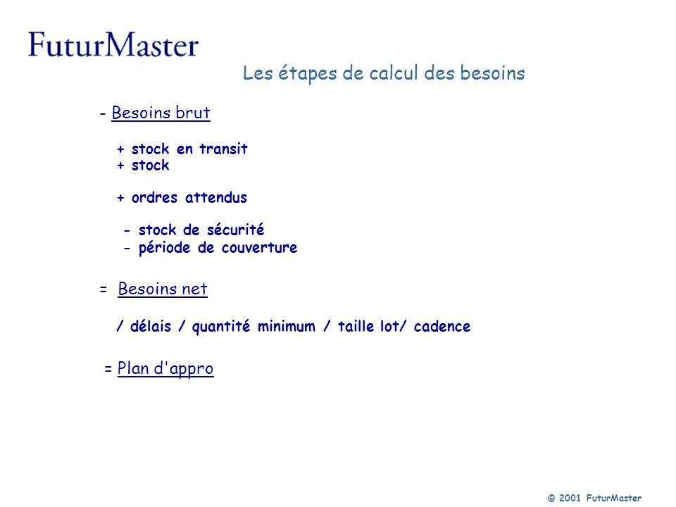 © 2001 FuturMaster Les étapes de calcul des besoins - Besoins brut + stock en transit + stock + ordres attendus - stock de sécurité - période de couve