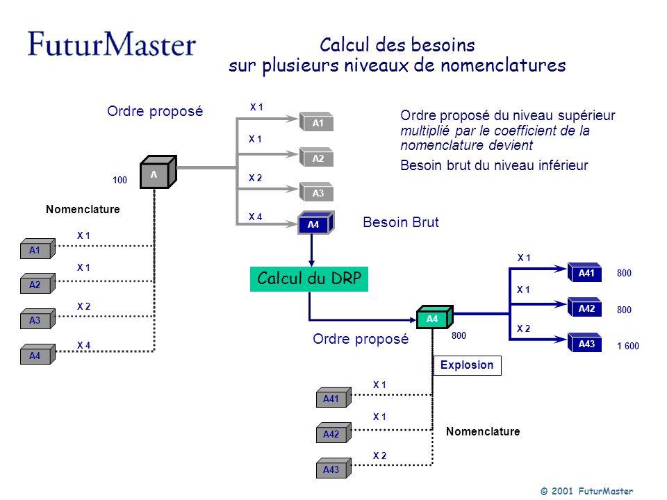© 2001 FuturMaster A Explosion Nomenclature A1 A2 A3 A4 A1 A2 A3 X 1 X 2 X 4 100 X 1 X 2 X 4 100 200 400 Calcul des besoins sur plusieurs niveaux de n