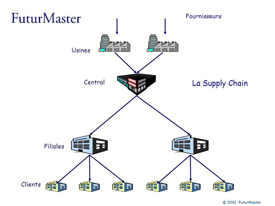 © 2001 FuturMaster Le pilotage de la Supply Chain Prévision DRP DRP multi-niveaux Plan de production à capacité finie Approvisionnement des matières premières