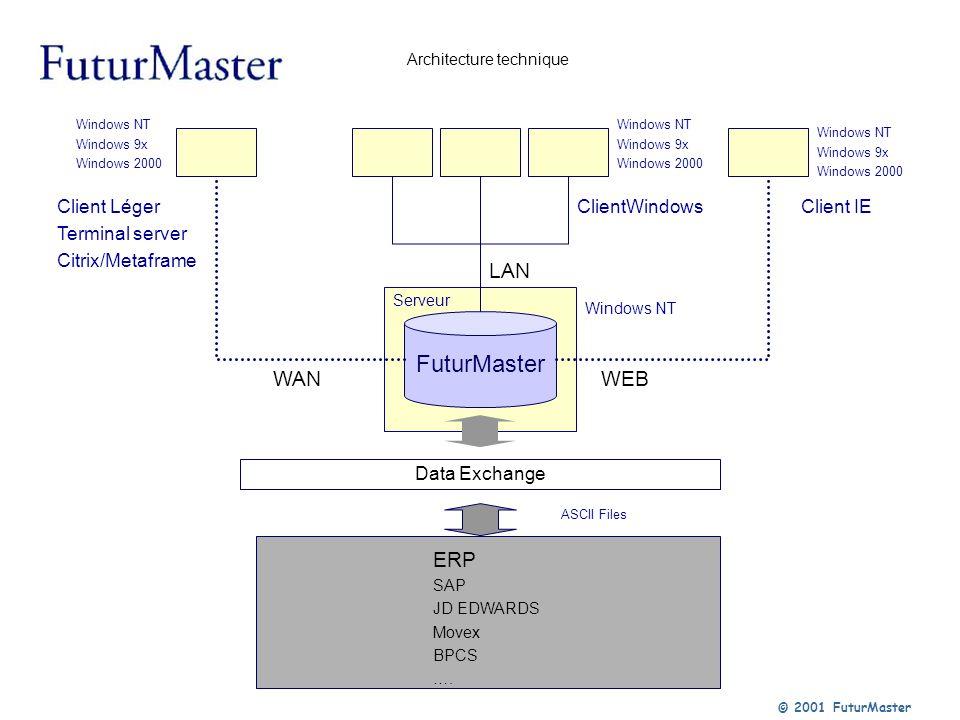 Architecture technique Data Exchange ERP SAP JD EDWARDS Movex BPCS …. FuturMaster LAN WANWEB Client Léger Terminal server Citrix/Metaframe Windows NT