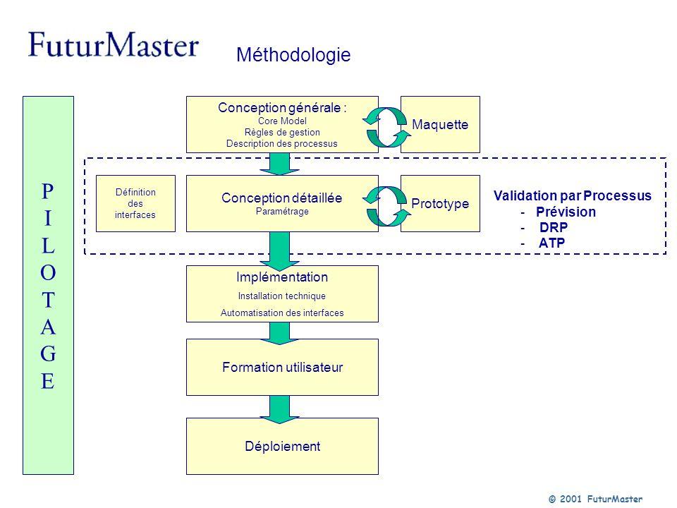 © 2001 FuturMaster PILOTAGEPILOTAGE Conception générale : Core Model Règles de gestion Description des processus Maquette Conception détaillée Paramét