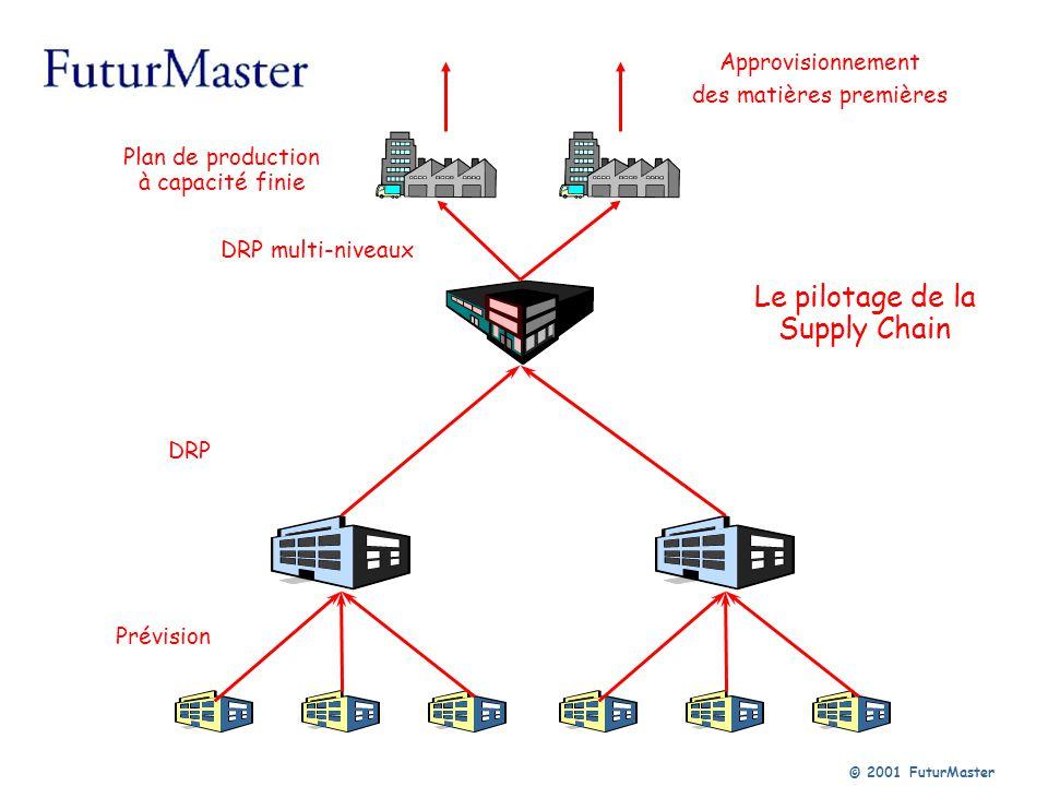 © 2001 FuturMaster Le pilotage de la Supply Chain Prévision DRP DRP multi-niveaux Plan de production à capacité finie Approvisionnement des matières p