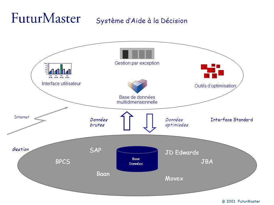© 2001 FuturMaster Base de données multidimensionnelle Outils doptimisation Interface utilisateur Système dAide à la Décision JBA Base Données Données