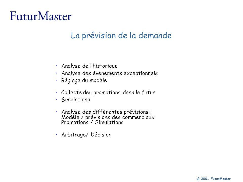 © 2001 FuturMaster Base de données Multidimensionnelle, Temporelle n niveaux 15 critères 48 mois 60 mois Historique qté Historique val Tarif Stock,....