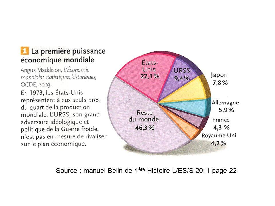 Source : manuel Belin de 1 ère Histoire L/ES/S 2011 page 22