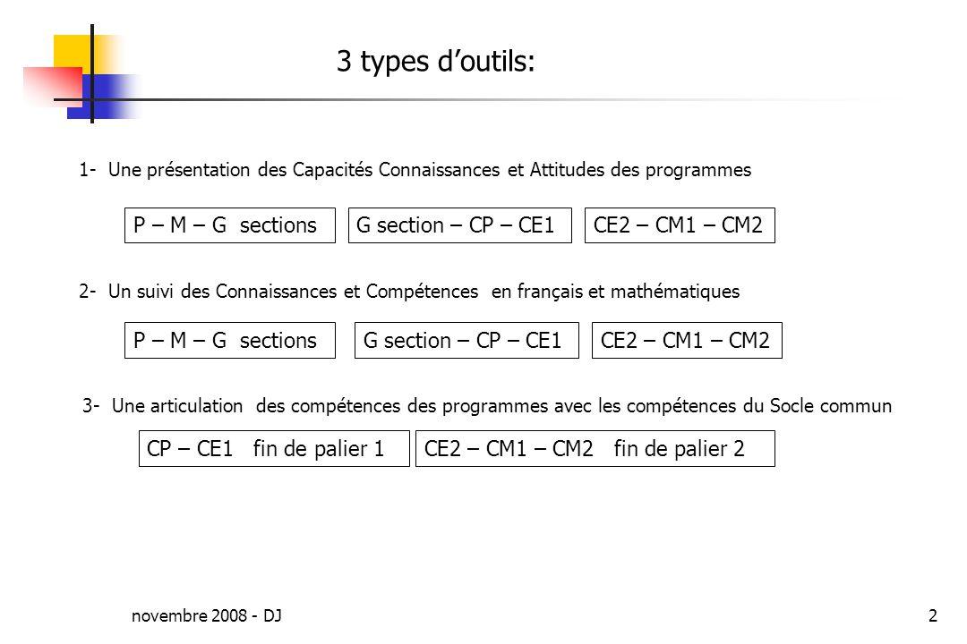 novembre 2008 - DJ2 3 types doutils: 3- Une articulation des compétences des programmes avec les compétences du Socle commun 1- Une présentation des Capacités Connaissances et Attitudes des programmes CP – CE1 fin de palier 1CE2 – CM1 – CM2 fin de palier 2 P – M – G sectionsG section – CP – CE1CE2 – CM1 – CM2 2- Un suivi des Connaissances et Compétences en français et mathématiques P – M – G sectionsG section – CP – CE1CE2 – CM1 – CM2