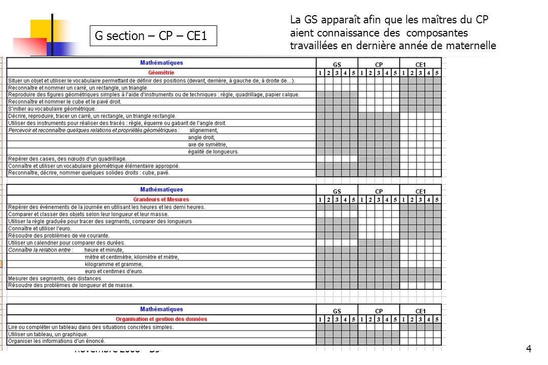 novembre 2008 - DJ4 G section – CP – CE1 La GS apparaît afin que les maîtres du CP aient connaissance des composantes travaillées en dernière année de