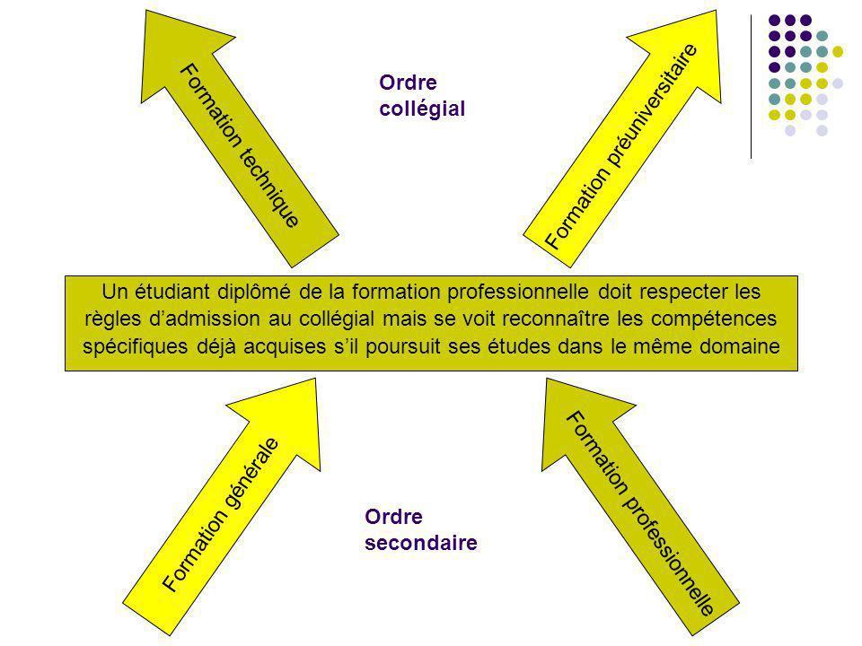 DES + Un étudiant diplômé de la formation professionnelle doit respecter les règles dadmission au collégial mais se voit reconnaître les compétences s