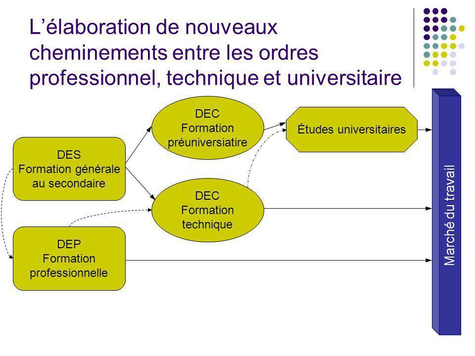 Lélaboration de nouveaux cheminements entre les ordres professionnel, technique et universitaire DES Formation générale au secondaire DEP Formation pr