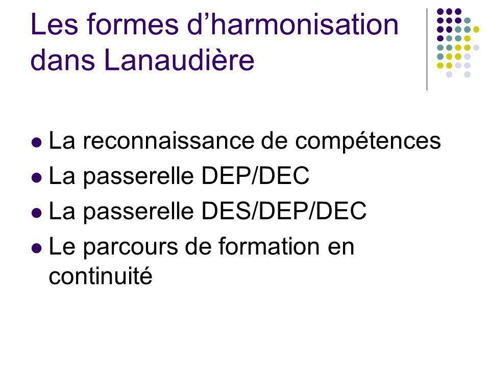 Les formes dharmonisation dans Lanaudière La reconnaissance de compétences La passerelle DEP/DEC La passerelle DES/DEP/DEC Le parcours de formation en continuité