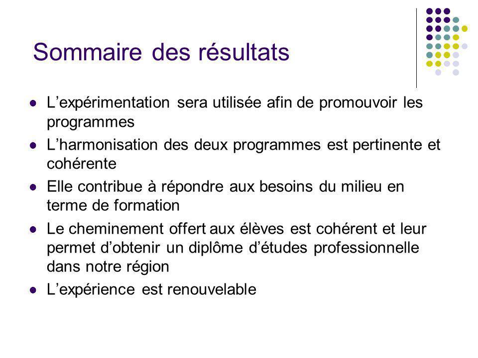 Sommaire des résultats Lexpérimentation sera utilisée afin de promouvoir les programmes Lharmonisation des deux programmes est pertinente et cohérente
