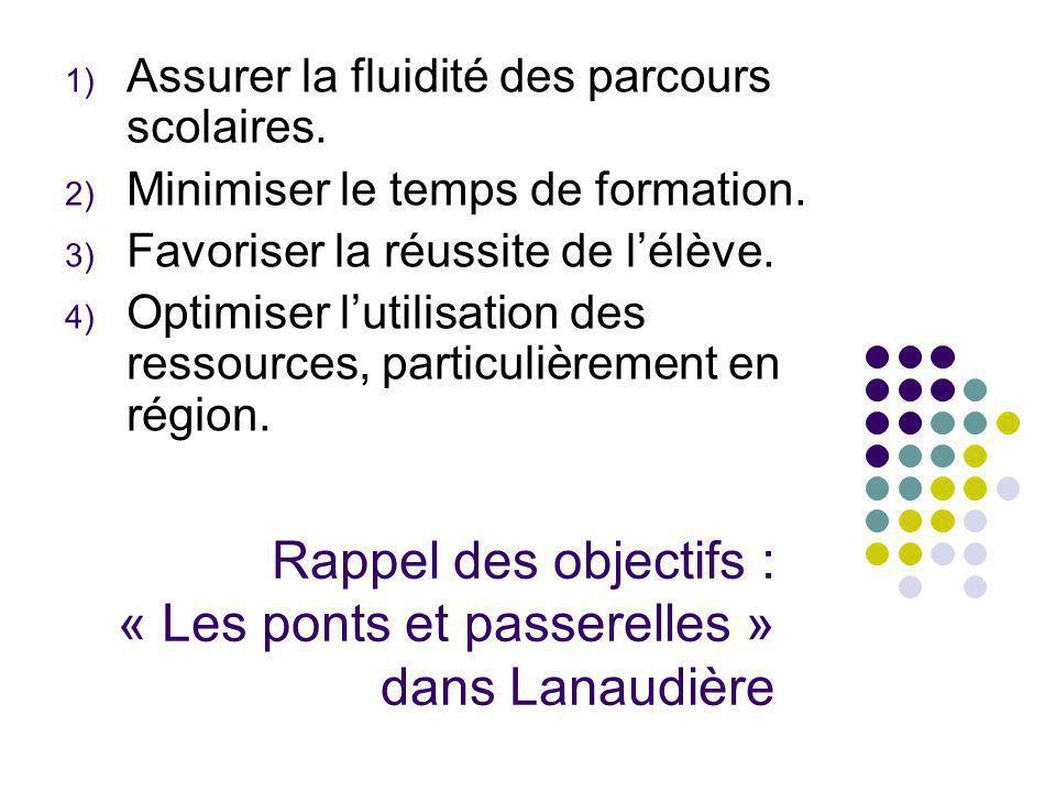 Rappel des objectifs : « Les ponts et passerelles » dans Lanaudière 1) Assurer la fluidité des parcours scolaires. 2) Minimiser le temps de formation.