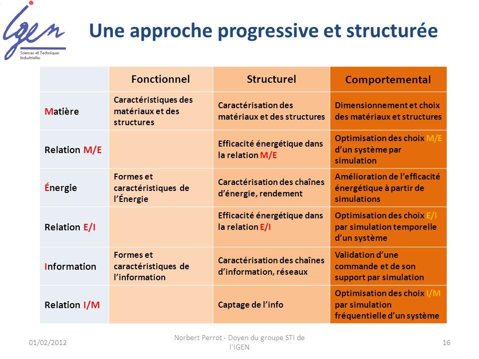 Une approche progressive et structurée FonctionnelStructurelComportemental Matière Caractéristiques des matériaux et des structures Caractérisation de