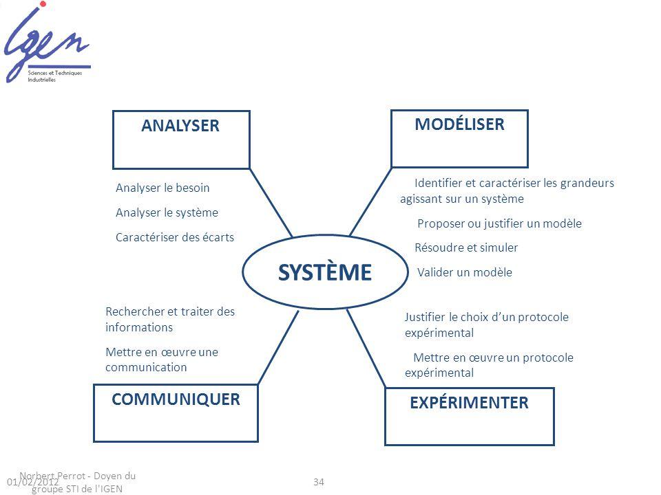 34 Identifier et caractériser les grandeurs agissant sur un système Proposer ou justifier un modèle Résoudre et simuler Valider un modèle Justifier le