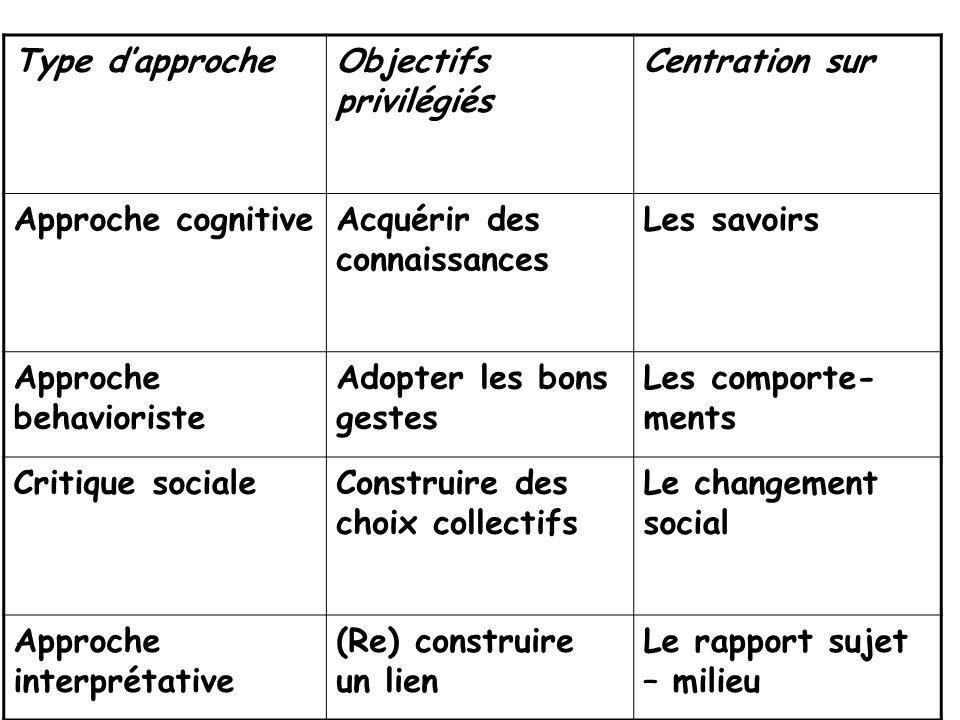 Type dapprocheObjectifs privilégiés Centration sur Approche cognitiveAcquérir des connaissances Les savoirs Approche behavioriste Adopter les bons ges