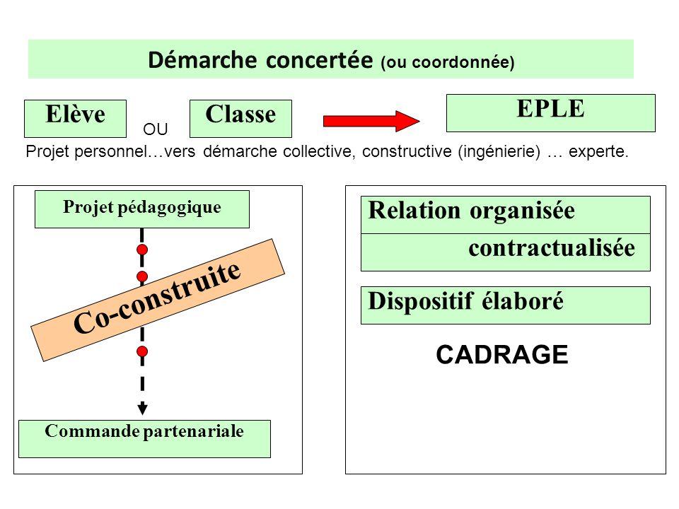 Démarche concertée (ou coordonnée) contractualisée Dispositif élaboré EPLE Relation organisée CADRAGE ElèveClasse Projet pédagogique Commande partenar