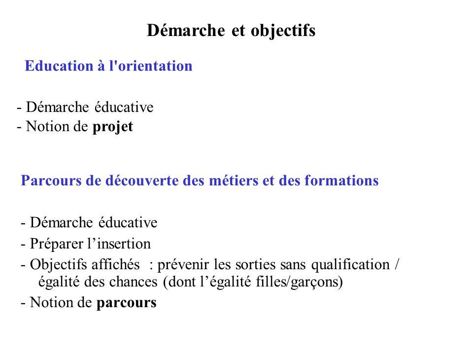 Education à l'orientation Parcours de découverte des métiers et des formations - Démarche éducative - Préparer linsertion - Objectifs affichés : préve