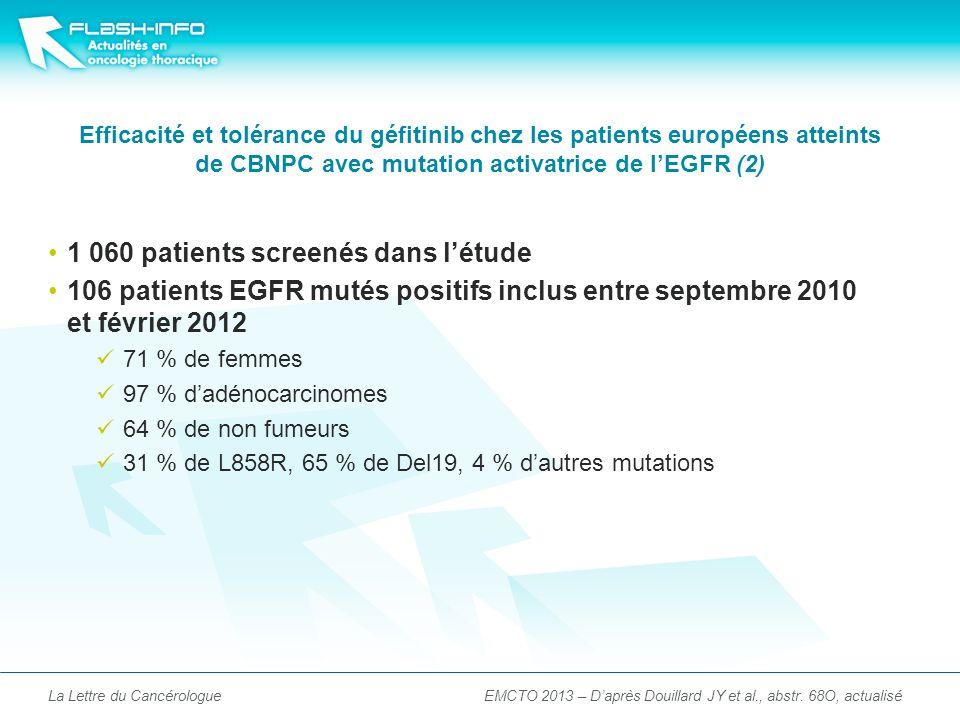 Efficacité et tolérance du géfitinib chez les patients européens atteints de CBNPC avec mutation activatrice de lEGFR (2) 1 060 patients screenés dans létude 106 patients EGFR mutés positifs inclus entre septembre 2010 et février 2012 71 % de femmes 97 % dadénocarcinomes 64 % de non fumeurs 31 % de L858R, 65 % de Del19, 4 % dautres mutations La Lettre du CancérologueEMCTO 2013 – Daprès Douillard JY et al., abstr.