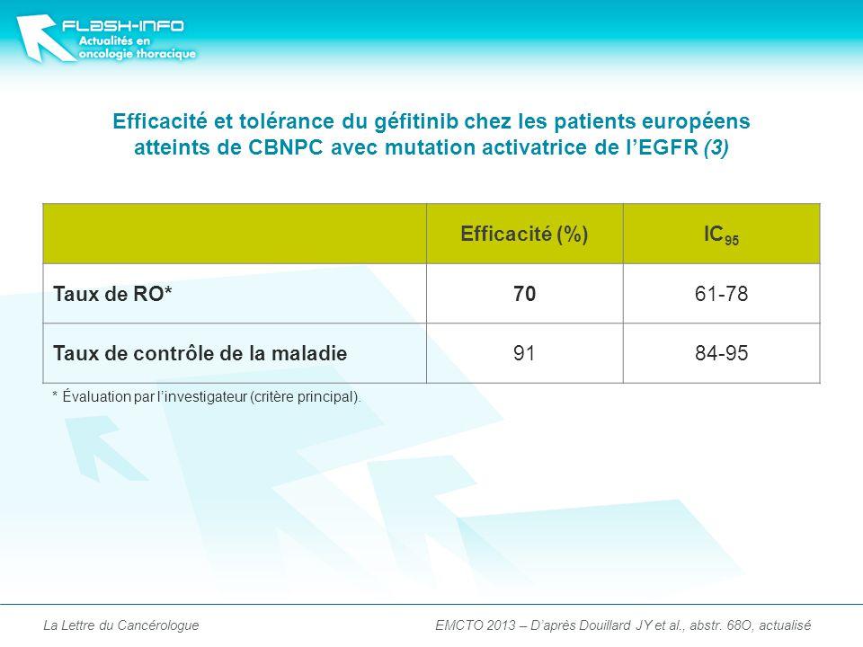 Efficacité et tolérance du géfitinib chez les patients européens atteints de CBNPC avec mutation activatrice de lEGFR (3) La Lettre du Cancérologue Efficacité (%)IC 95 Taux de RO*7061-78 Taux de contrôle de la maladie9184-95 * Évaluation par linvestigateur (critère principal).
