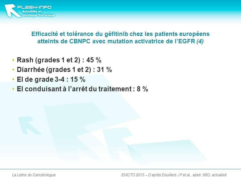 Efficacité et tolérance du géfitinib chez les patients européens atteints de CBNPC avec mutation activatrice de lEGFR (4) Rash (grades 1 et 2) : 45 % Diarrhée (grades 1 et 2) : 31 % EI de grade 3-4 : 15 % EI conduisant à larrêt du traitement : 8 % La Lettre du CancérologueEMCTO 2013 – Daprès Douillard JY et al., abstr.