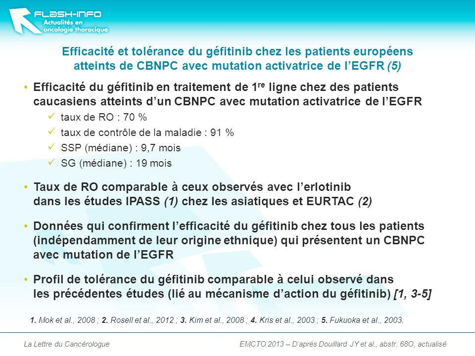 Efficacité et tolérance du géfitinib chez les patients européens atteints de CBNPC avec mutation activatrice de lEGFR (5) Efficacité du géfitinib en traitement de 1 re ligne chez des patients caucasiens atteints dun CBNPC avec mutation activatrice de lEGFR taux de RO : 70 % taux de contrôle de la maladie : 91 % SSP (médiane) : 9,7 mois SG (médiane) : 19 mois Taux de RO comparable à ceux observés avec lerlotinib dans les études IPASS (1) chez les asiatiques et EURTAC (2) Données qui confirment lefficacité du géfitinib chez tous les patients (indépendamment de leur origine ethnique) qui présentent un CBNPC avec mutation de lEGFR Profil de tolérance du géfitinib comparable à celui observé dans les précédentes études (lié au mécanisme daction du géfitinib) [1, 3-5] La Lettre du Cancérologue 1.