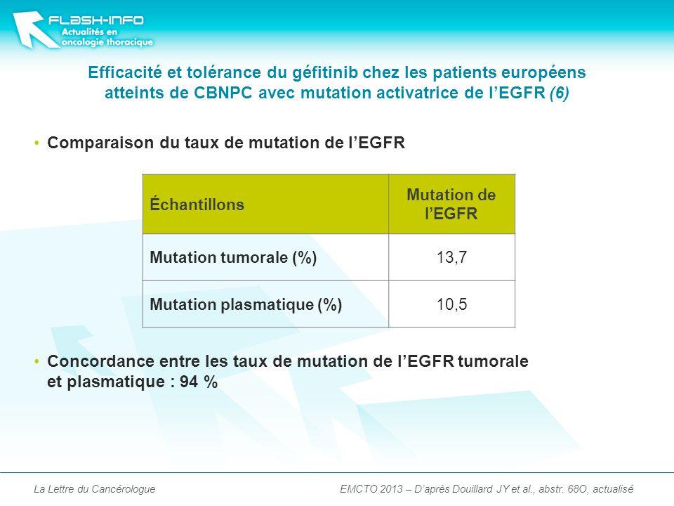 Comparaison du taux de mutation de lEGFR Concordance entre les taux de mutation de lEGFR tumorale et plasmatique : 94 % Efficacité et tolérance du géfitinib chez les patients européens atteints de CBNPC avec mutation activatrice de lEGFR (6) La Lettre du Cancérologue Échantillons Mutation de lEGFR Mutation tumorale (%)13,7 Mutation plasmatique (%)10,5 EMCTO 2013 – Daprès Douillard JY et al., abstr.