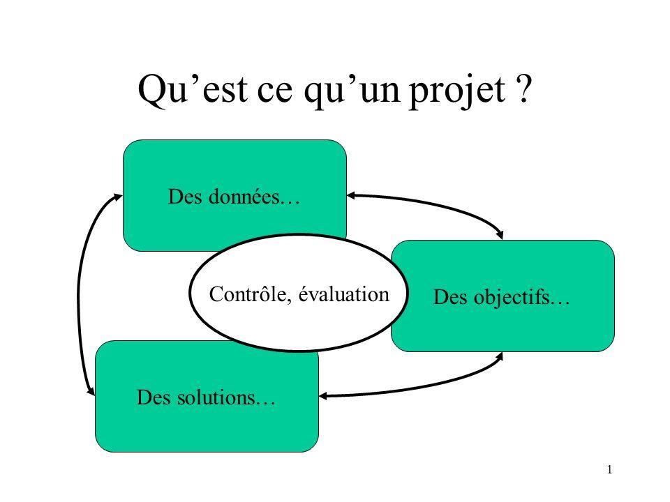 1 Quest ce quun projet ? Des données… Des objectifs… Des solutions… Contrôle, évaluation