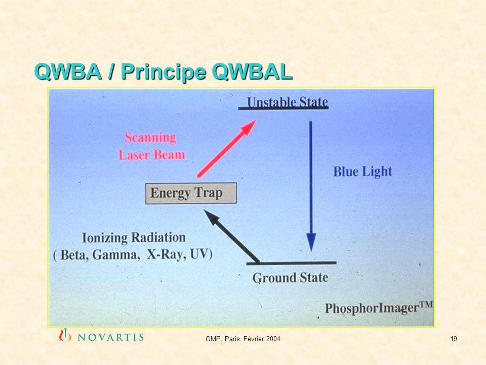 GMP, Paris, Février 200419 QWBA / Principe QWBAL