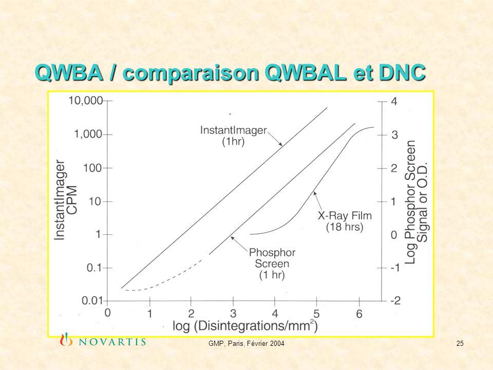GMP, Paris, Février 200425 QWBA / comparaison QWBAL et DNC
