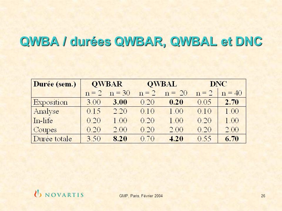 GMP, Paris, Février 200426 QWBA / durées QWBAR, QWBAL et DNC