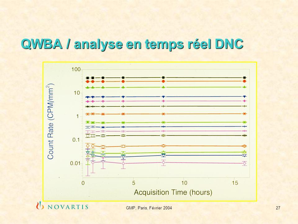 GMP, Paris, Février 200427 QWBA / analyse en temps réel DNC