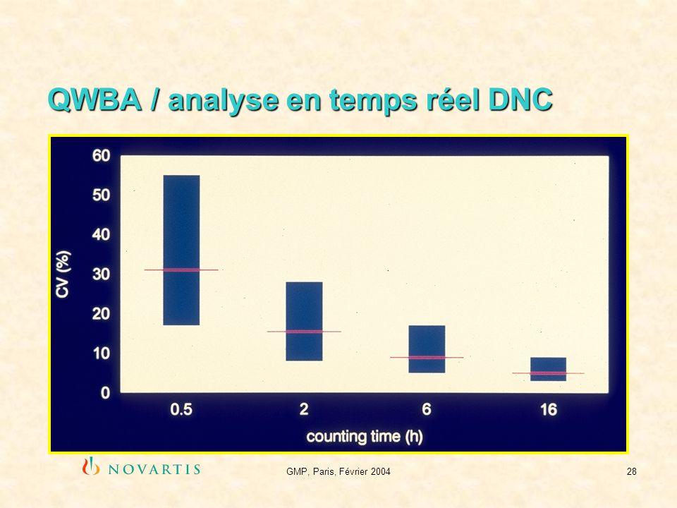 GMP, Paris, Février 200428 QWBA / analyse en temps réel DNC