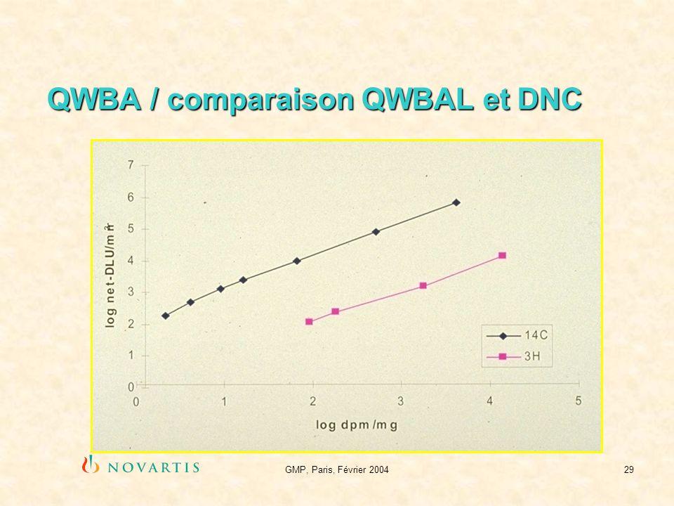 GMP, Paris, Février 200429 QWBA / comparaison QWBAL et DNC