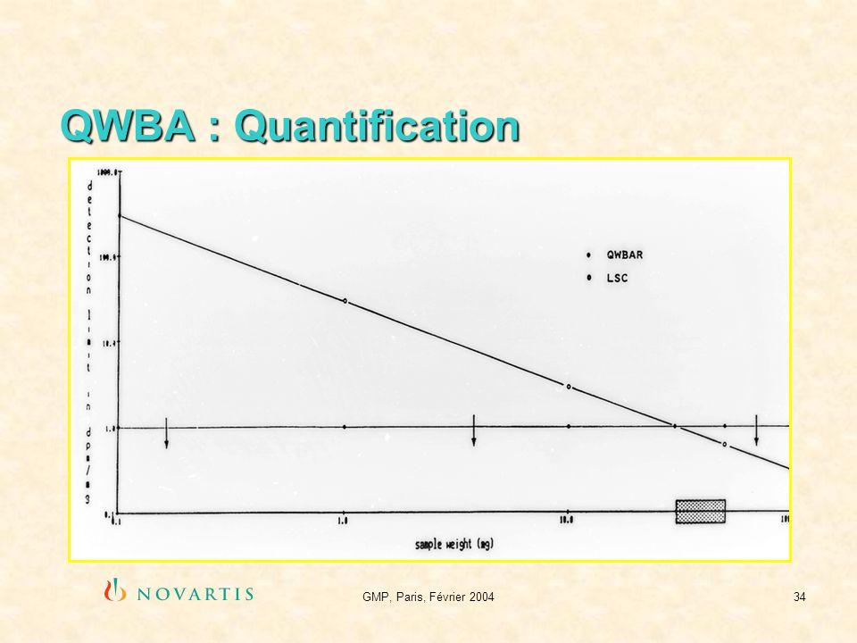 GMP, Paris, Février 200434 QWBA : Quantification