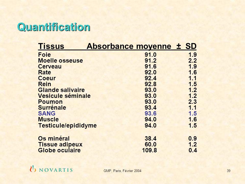 GMP, Paris, Février 200439 Quantification TissusAbsorbance moyenne ± SD Foie 91.01.9 Moelle osseuse 91.22.2 Cerveau 91.61.9 Rate 92.01.6 Coeur 92.41.1