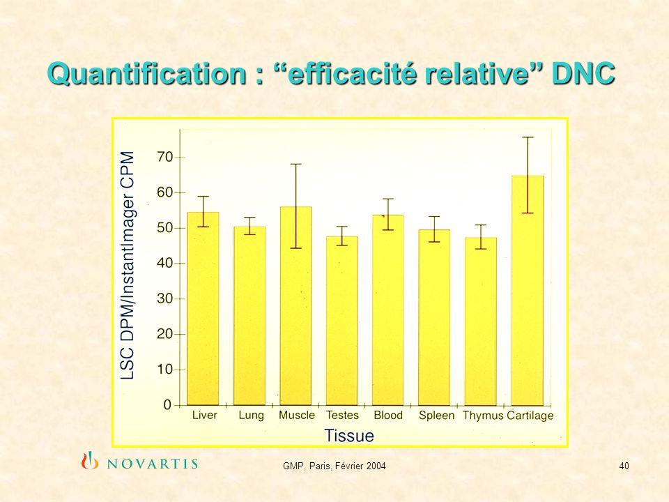 GMP, Paris, Février 200440 Quantification : efficacité relative DNC