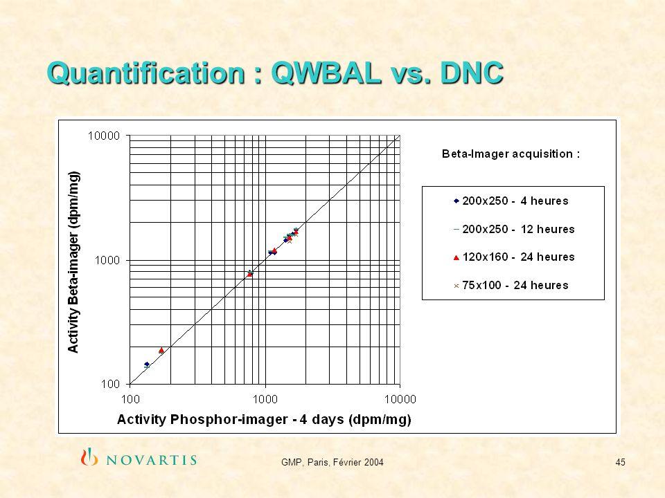 GMP, Paris, Février 200445 Quantification : QWBAL vs. DNC