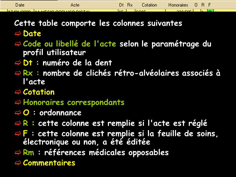 Cette table comporte les colonnes suivantes Date Code ou libellé de l'acte selon le paramétrage du profil utilisateur Dt : numéro de la dent Rx : nomb