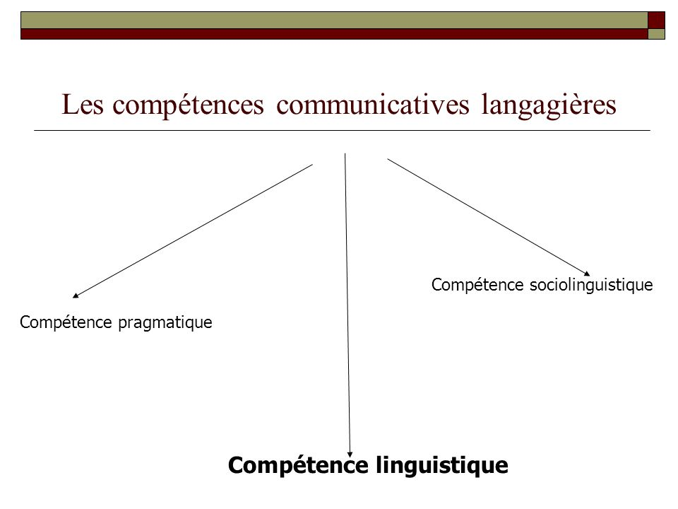 Les compétences communicatives langagières Compétence pragmatique Compétence sociolinguistique Compétence linguistique