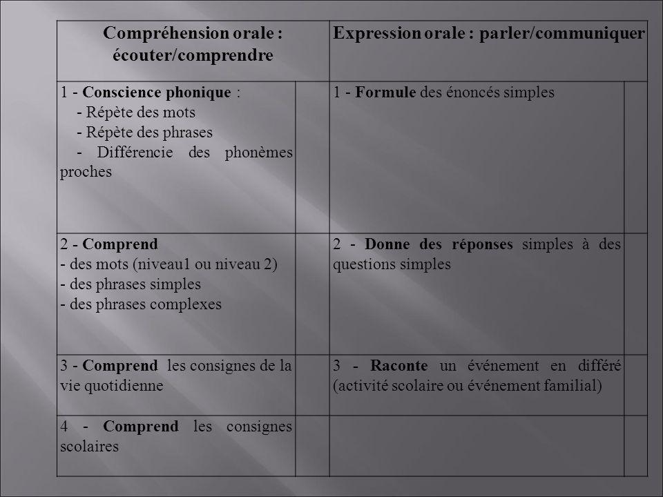 Compréhension orale : écouter/comprendre Expression orale : parler/communiquer 1 - Conscience phonique : - Répète des mots - Répète des phrases - Différencie des phonèmes proches 1 - Formule des énoncés simples 2 - Comprend - des mots (niveau1 ou niveau 2) - des phrases simples - des phrases complexes 2 - Donne des réponses simples à des questions simples 3 - Comprend les consignes de la vie quotidienne 3 - Raconte un événement en différé (activité scolaire ou événement familial) 4 - Comprend les consignes scolaires