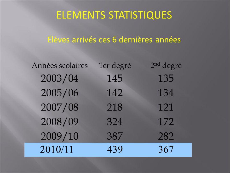 ELEMENTS STATISTIQUES Elèves arrivés ces 6 dernières années Années scolaires1er degré2 nd degré 2003/04145135 2005/06142134 2007/08218121 2008/0932417
