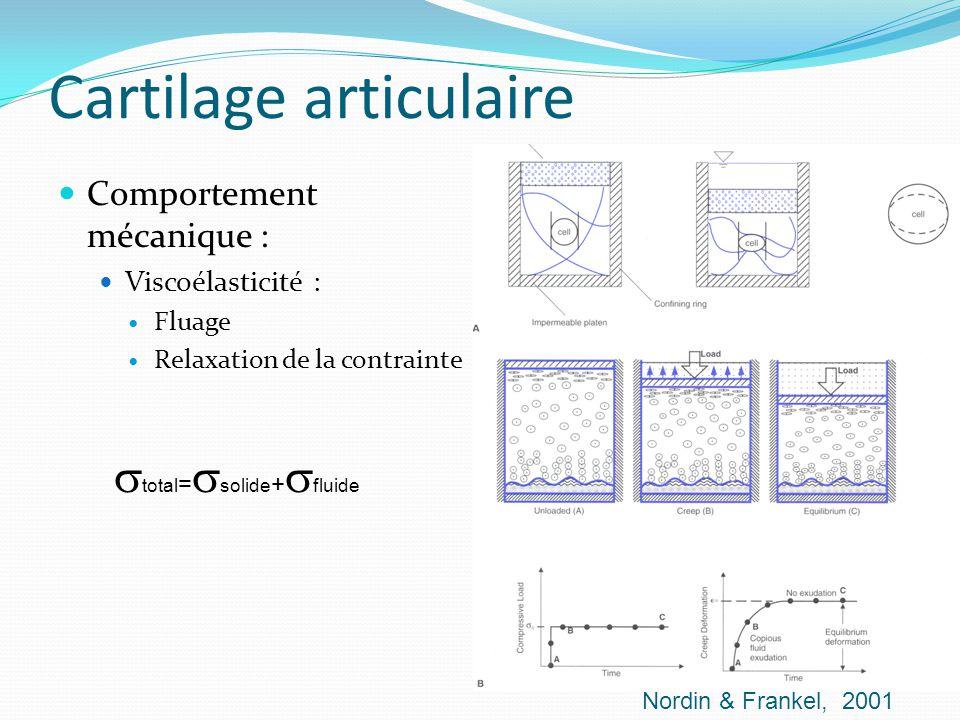 Cartilage articulaire Comportement mécanique : Viscoélasticité : Fluage Relaxation de la contrainte total = solide + fluide Nordin & Frankel, 2001