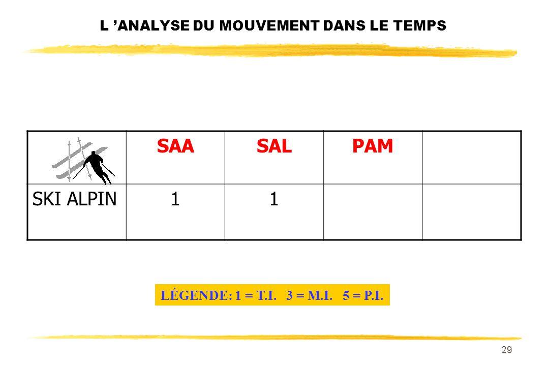 28 L ANALYSE DU MOUVEMENT DANS LE TEMPS SAASAL SKI ALPIN1 LÉGENDE: 1 = T.I. 3 = M.I. 5 = P.I.